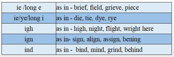 English Vowels combination charts i