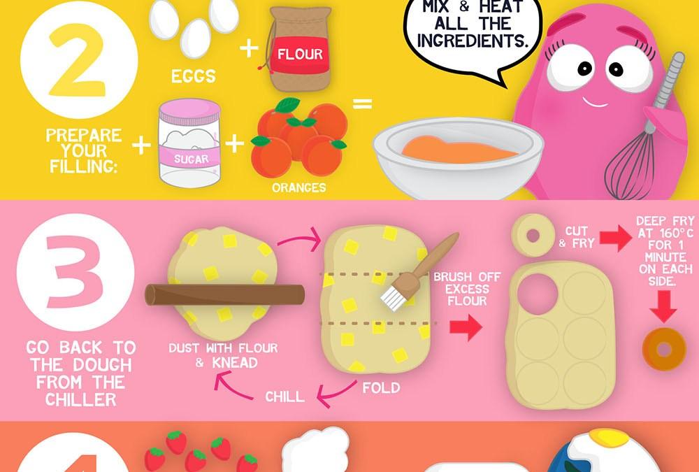 Cronut (TM) Inspired: The Croissant-Doughnut Recipe