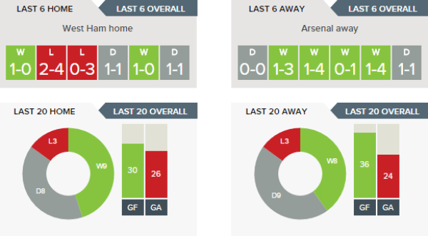 west-ham-v-arsenal-recent-form-h-v-a