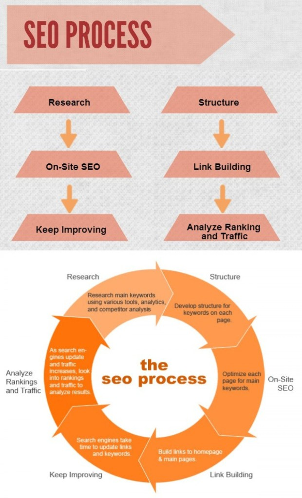 seo services in delhi ncr noida gurgaon