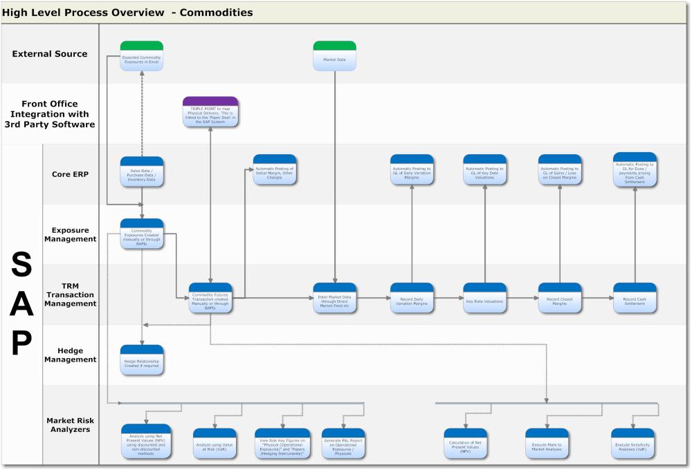 medium resolution of sap process flow diagrams wiring diagram option sap fico process flow diagram sap flow diagram wiring