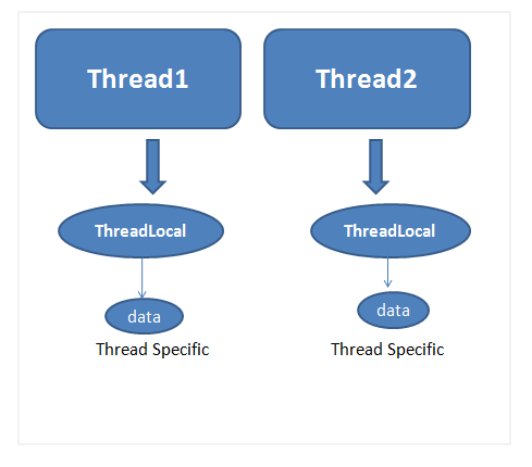 threadlocal