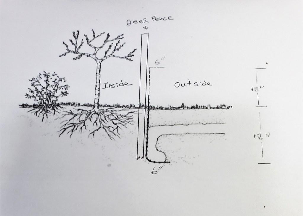 gopher fence diagram