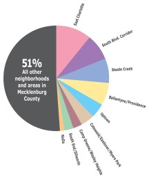 Pie Chart Showing Distribution of Top Neighborhoods. Illustration by Lainey Millen.