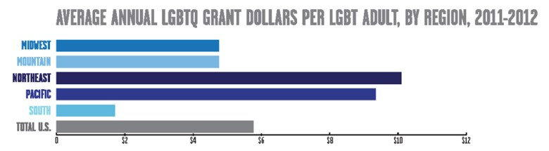 """from Funders for LGBTQ Issues """"Out in the South: Building Resources  for LGBTQ Advancement in the U.S. South"""" report."""