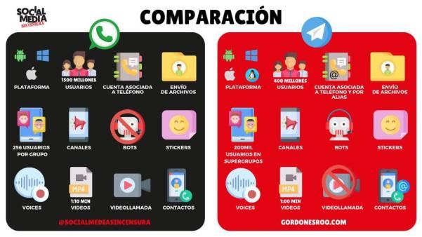 Comparación WhatsApp Vs Telegram