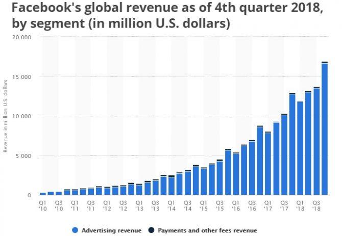 facebook stock forecast 2019