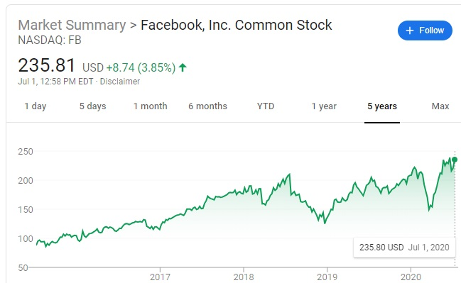 Facebook Stock Forecast | Facebook Price Predictions ...