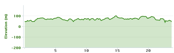 03-02-2013 bike ride elevation graph