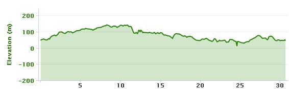 12-02-2013 bike ride elevation graph