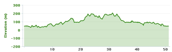 19-03-2013 bike ride elevation graph