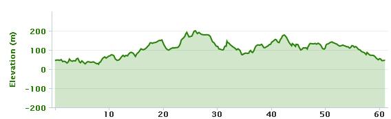 21-03-2013 bike ride elevation graph
