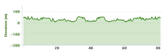 06-05-2013 bike ride elevation graph