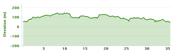 21-11-2013 bike ride elevation graph