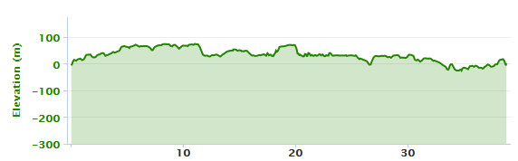 17-02-2015 bike ride elevation graph