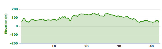 03-03-2016 - bike ride elevation graph