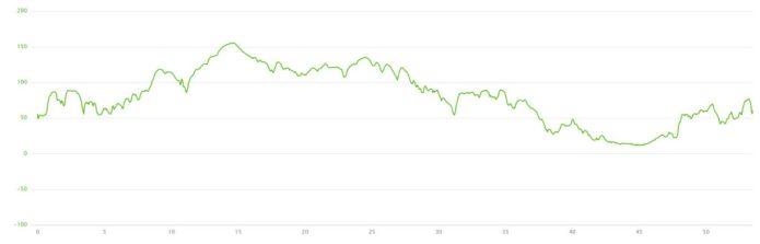 24-05-2016 - bike ride elevation graph