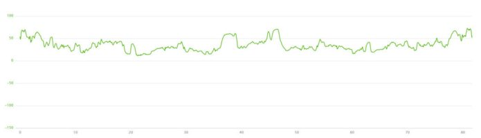 06-06-2016 - bike ride elevation graph