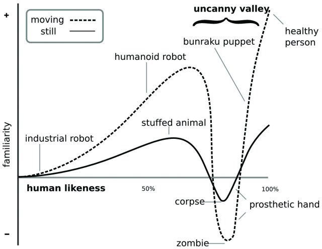 mori_uncanny_valley_2