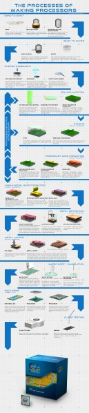 The Processes of Making Processors – infographic