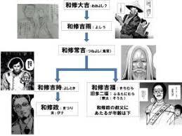 東京喰種re和修家相関関係考察