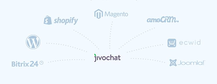 JivoChat Entegrasyonları