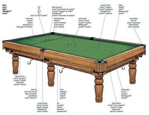 Una mesa de billar al estilo diccionario visual
