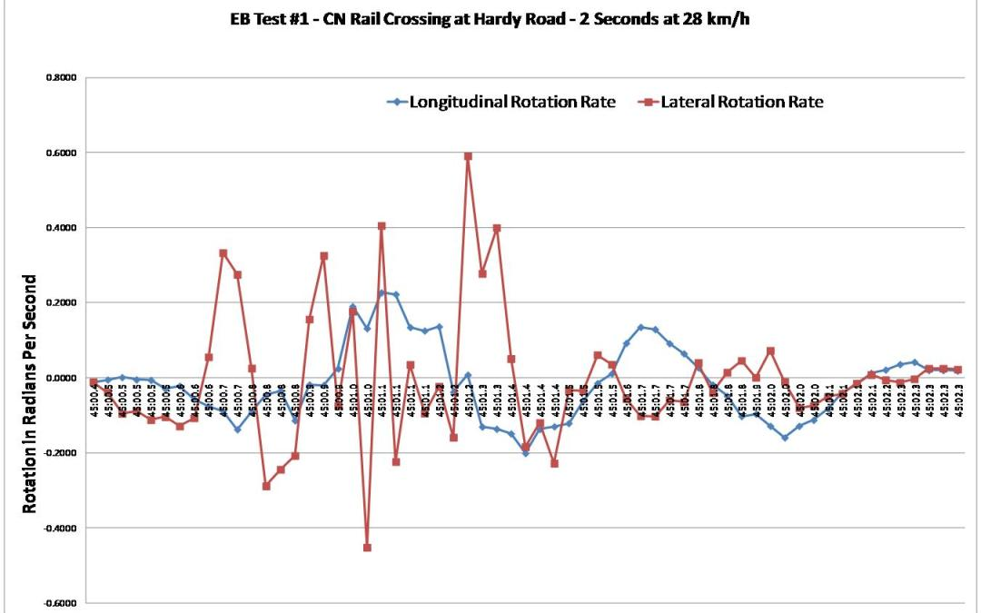 Results From Testing on CN Rail Crossing of Hardy Road in Brantford Ontario