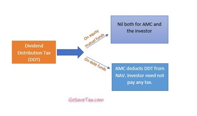 Dividend Distribution Tax Type
