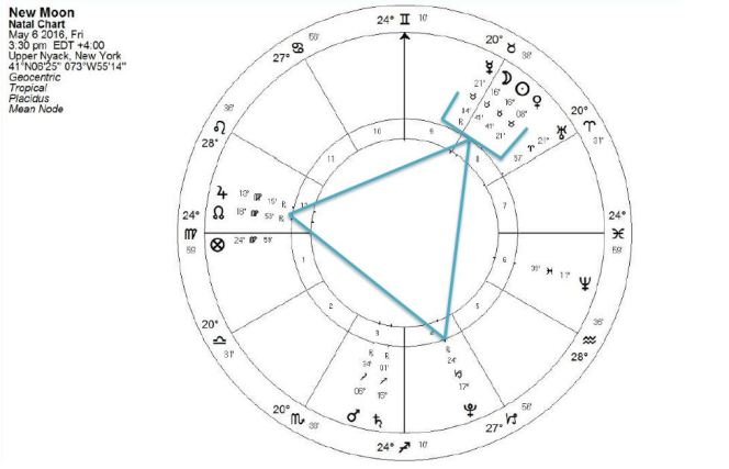 New Moon Chart, May 6, 2016, Copyright Catherine Goshen 2016