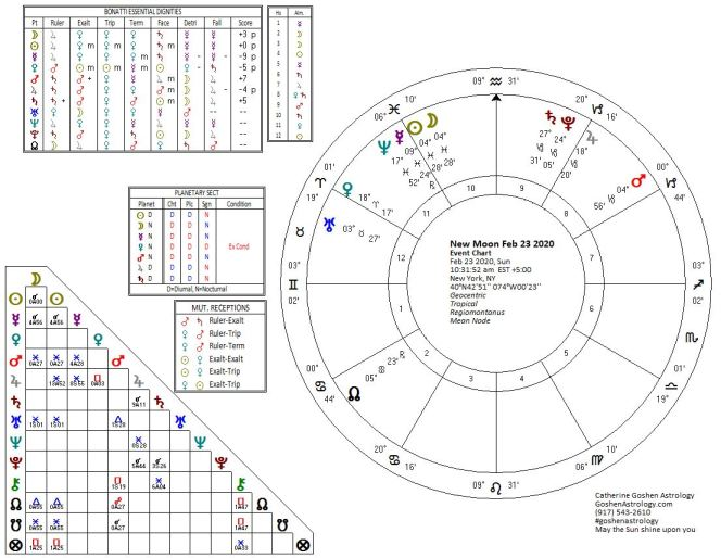 New Moon Chart for February 23, 2020, New York
