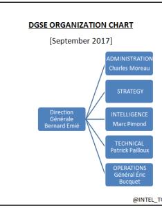 The law of march also france  dgse organization chart september intel today rh gosint wordpress