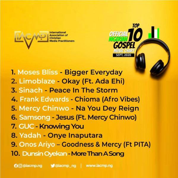 IACMP Nigeria Gospel Music Top 10 Chart [September 2020]