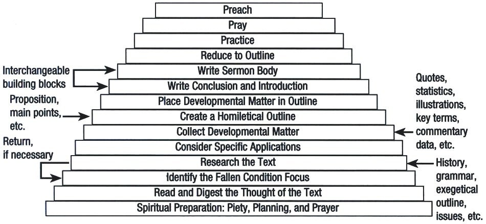 How to Write an Expository Sermon: A Step-by-Step Guide