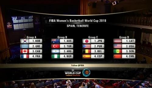 Γυναικών: Η κλήρωση του Παγκοσμίου Πρωταθλήματος