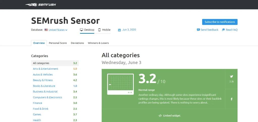 How To Use SEMrush: Sensor