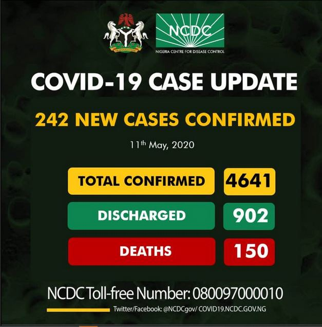 242 Fresh Cases Of Coronavirus Confirmed In Nigeria, 88 In Lagos And 64 In Kano