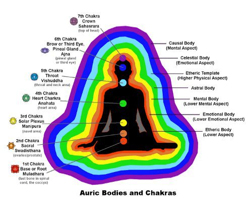 aura layers