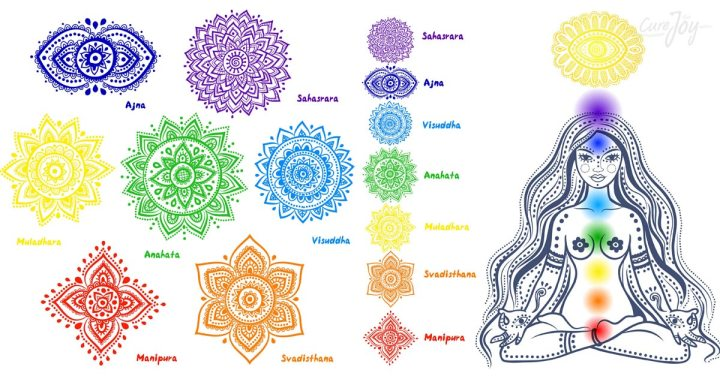 The Energy of The Chakras