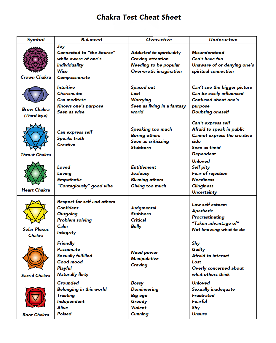 medium resolution of chakra test cheat sheet