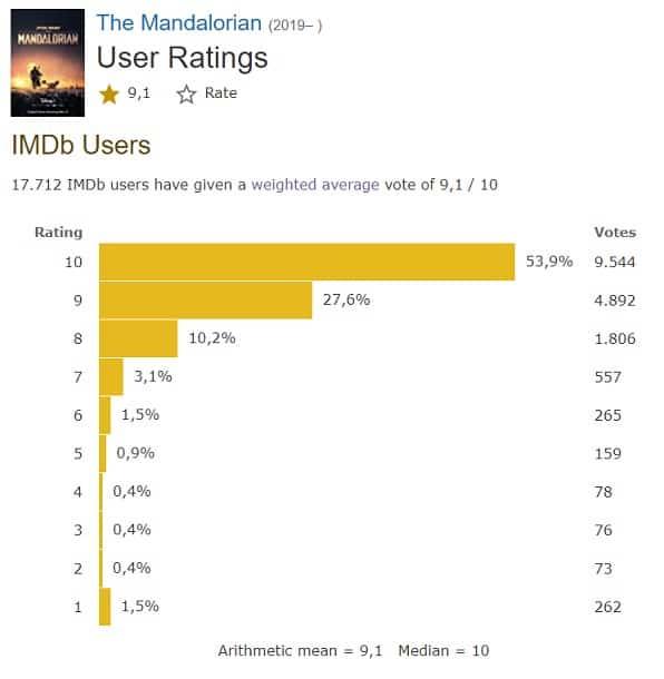 mandalorian, disney plus, rating, imdb
