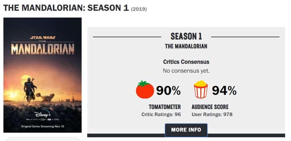 mandalorian, disney plus, rating, rotten tomatoes