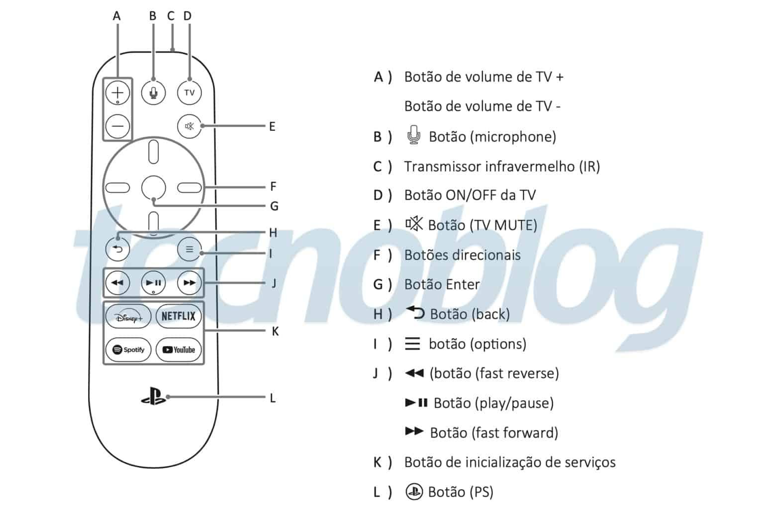 sony playsation 5, disney plus, disney+, afstandsbediening
