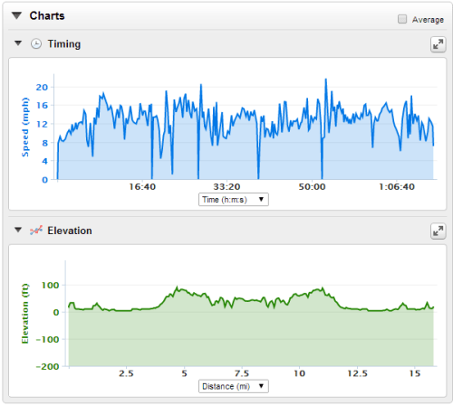 Cycling Profile