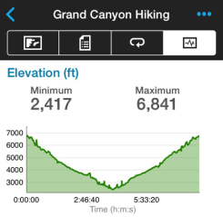Bright Angel Trail Elevation