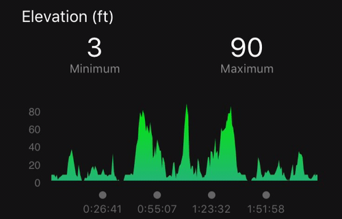 Mt. Vernon Trail Elevation Profile