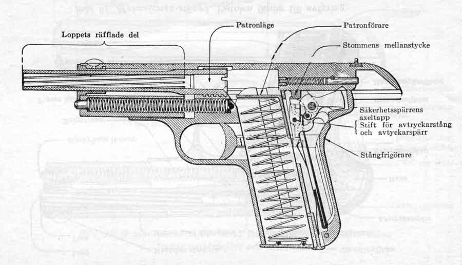 How to field stripp the Swedish pistol model 1907 in 9 mm