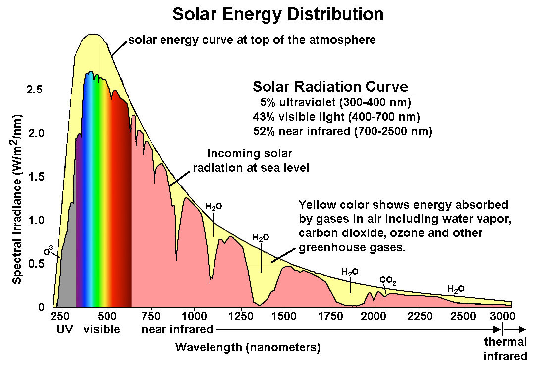 hight resolution of specturm of solar radiation absorbed by the atmosphere