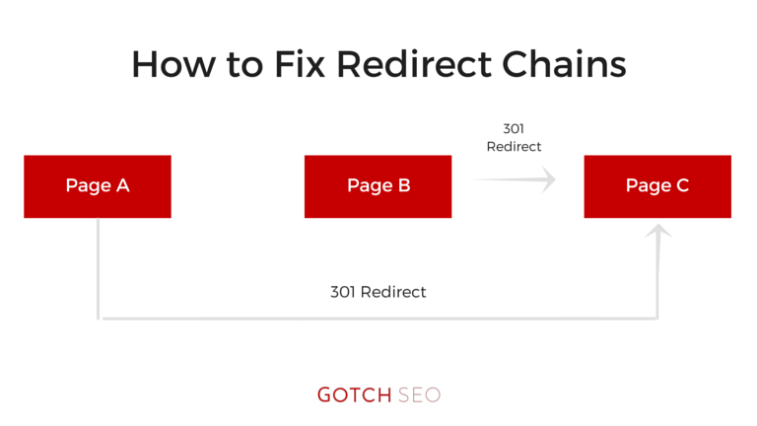 redirect chain fix