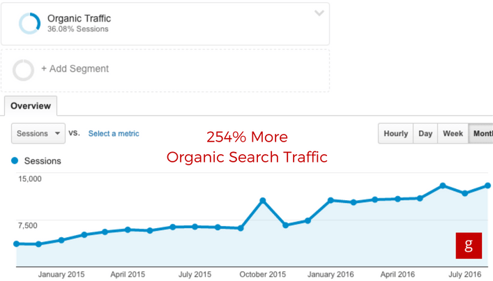 254% more organic search traffic